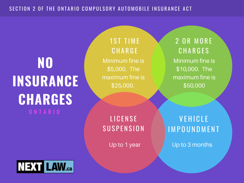 What are the penalties for my Ontario No Insurance case?